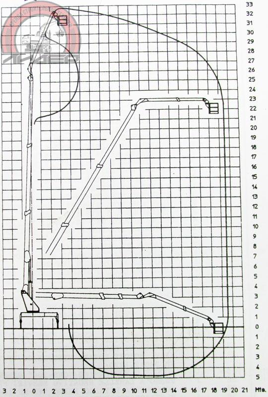 Рабочая зона автовышки 32 метра